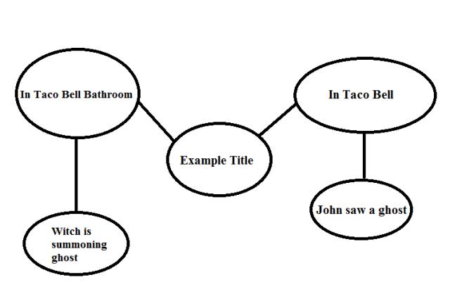 Writing Strategy Example - Web Writing